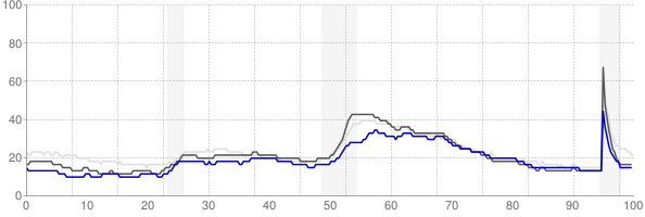 Bloomington, Indiana monthly unemployment rate chart